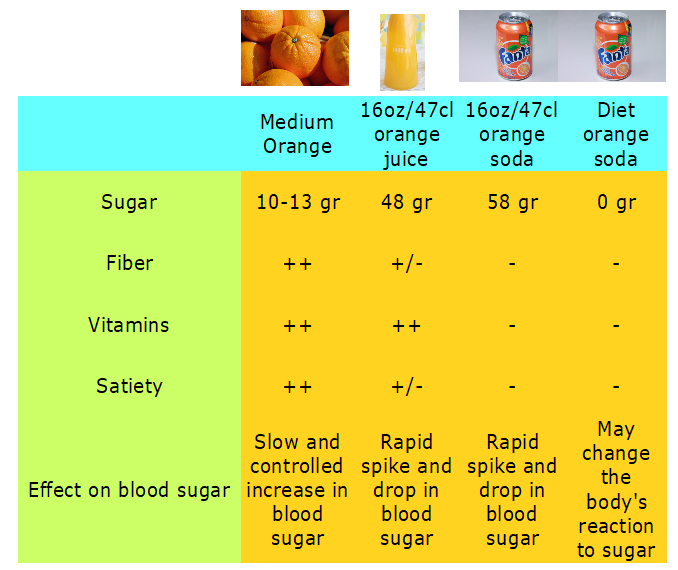 added sugar abs fat orange juice soda diet
